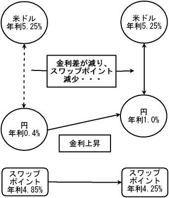 金利変動のスワップポイントへの影響