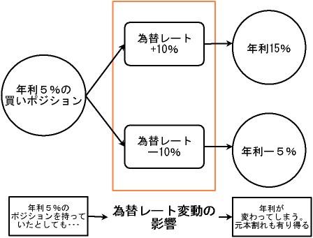 為替レート変動の影響