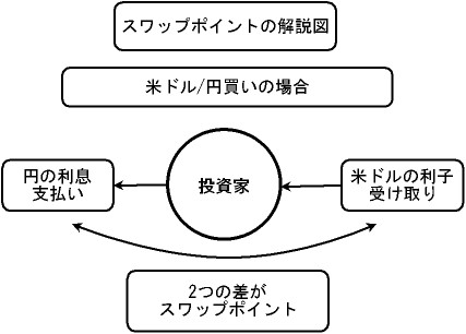 スワップポイントの解説図