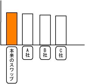 スワップポイントの差のイメージ