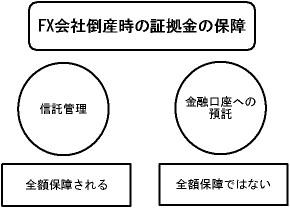 分別管理方法の解説図