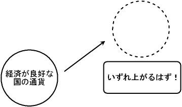 ファンダメンタルズ分析の基本的な考え