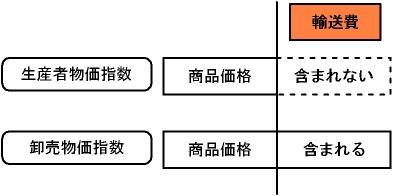 各物価指数の輸送費