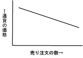 売り注文の数と、通貨の価格の関係